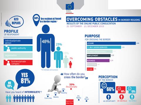 Ilustracja do informacji: Raport o przeszkodach w regionach przygranicznych