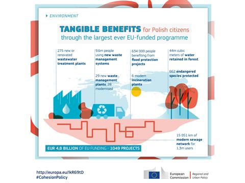 Ilustracja do informacji: Imponujące korzyści z największego programu finansowanego ze środków UE dla mieszkańców Polski