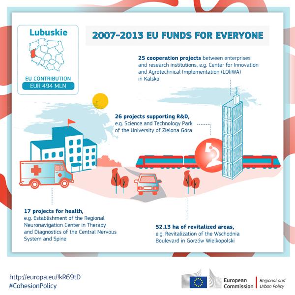 Ilustracja do informacji: Lubuskie zakończyło proces rozliczania wydatków RPO 2007-2013
