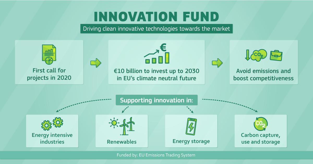 Ilustracja do informacji: Pobudzanie ekologicznej odbudowy gospodarki UE: pierwsze zaproszenie do składania wniosków w ramach Funduszu Innowacyjnego o budżecie 1 mld euro